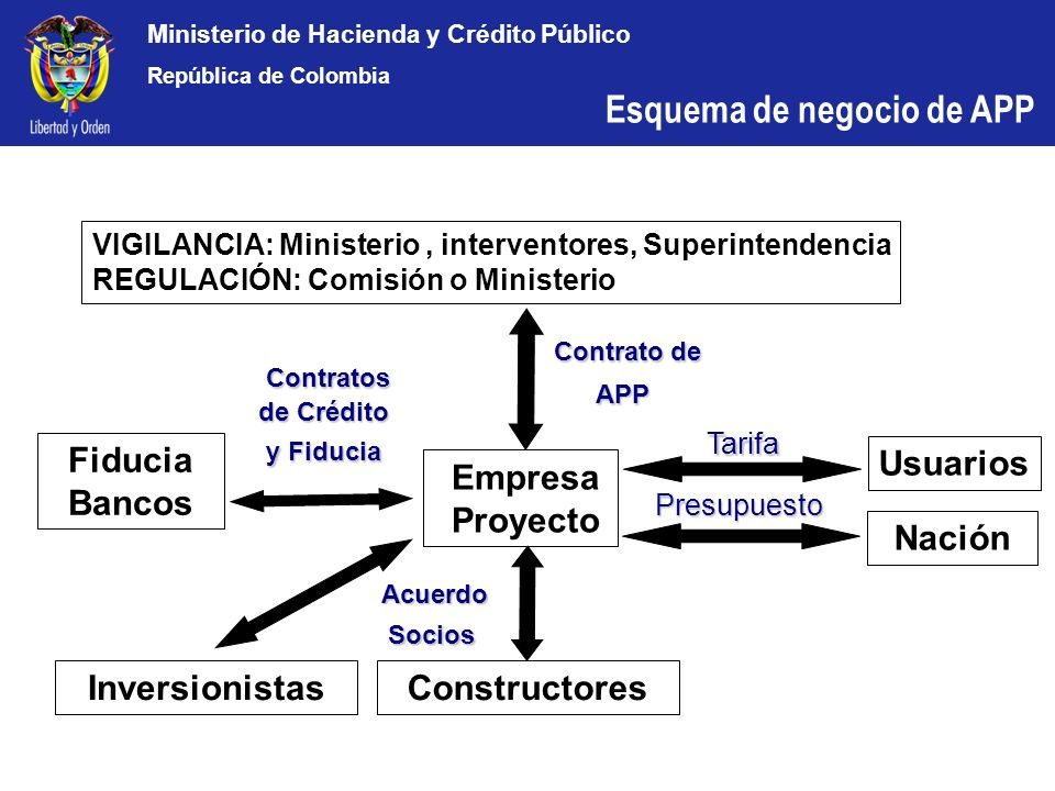 Ministerio de Hacienda y Crédito Público República de Colombia Acuerdo AcuerdoSocios VIGILANCIA: Ministerio, interventores, Superintendencia REGULACIÓ