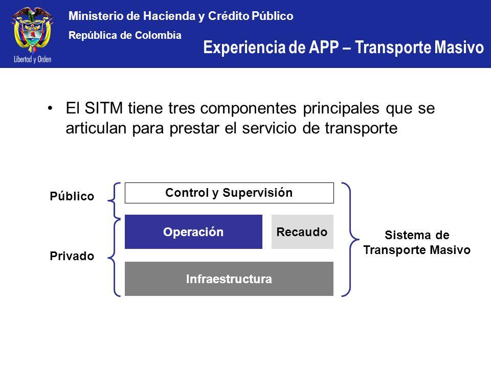 Ministerio de Hacienda y Crédito Público República de Colombia Infraestructura OperaciónRecaudo Control y Supervisión Sistema de Transporte Masivo Pri