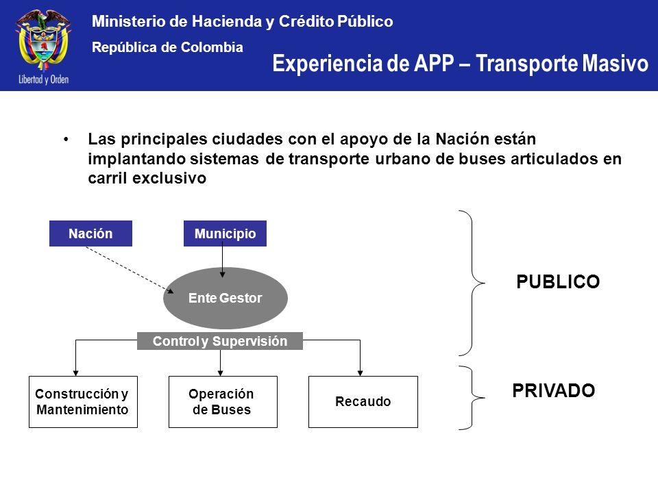 Ministerio de Hacienda y Crédito Público República de Colombia Las principales ciudades con el apoyo de la Nación están implantando sistemas de transp