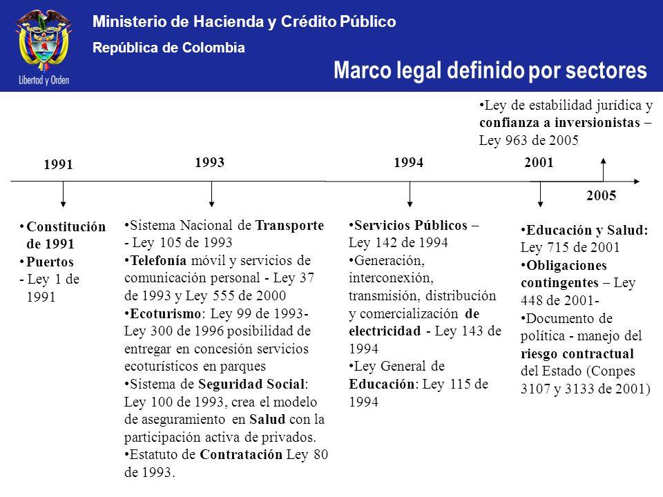 Ministerio de Hacienda y Crédito Público República de Colombia acuerdos de cooperación entre entidades públicas y privadas conforme a los cuales, a través de diferentes técnicas, modalidades, alcances y plazos, tienen por objeto cometer al sector privado, el diseño, construcción, ampliación, mantenimiento, refacción, gestión y/o financiación de infraestructuras públicas y/o servicios de interés público (en sentido amplio) (CAF, Financiamiento Privado de Infraestructuras, 2004) Definición de APP