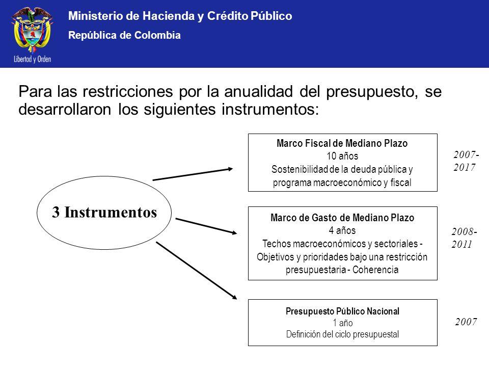 Ministerio de Hacienda y Crédito Público República de Colombia 3 Instrumentos Marco Fiscal de Mediano Plazo 10 años Sostenibilidad de la deuda pública