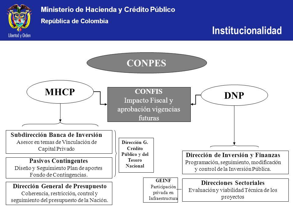 Ministerio de Hacienda y Crédito Público República de Colombia Construcción de 180 kms Rehabilitación de 1,100 kms Operación y mantenimiento de 2,500 kms Inversión de $ 2 billones Mejora de la calidad del servicio.