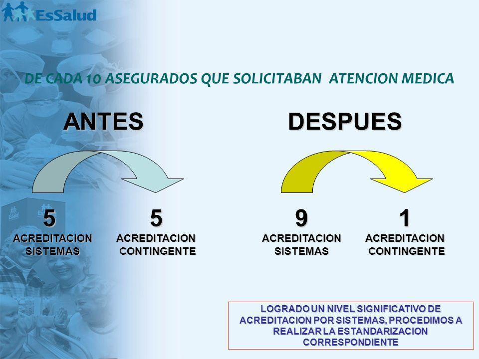 5ACREDITACIONSISTEMAS5ACREDITACION CONTINGENTE CONTINGENTE DE CADA 10 ASEGURADOS QUE SOLICITABAN ATENCION MEDICA 9ACREDITACIONSISTEMAS1ACREDITACION CO