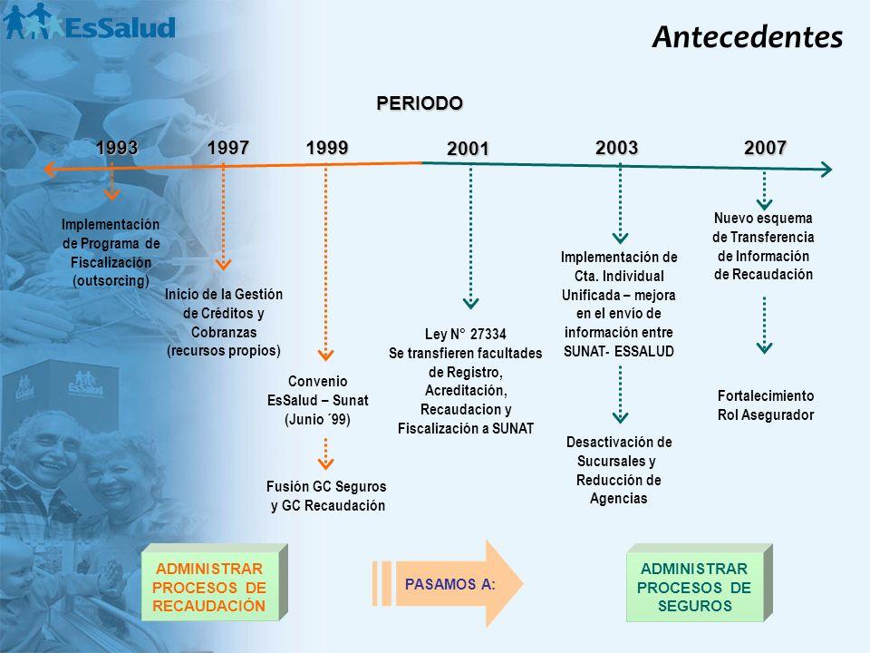 199319971999 2003 2007 Implementación de Programa de Fiscalización (outsorcing) Inicio de la Gestión de Créditos y Cobranzas (recursos propios) Conven