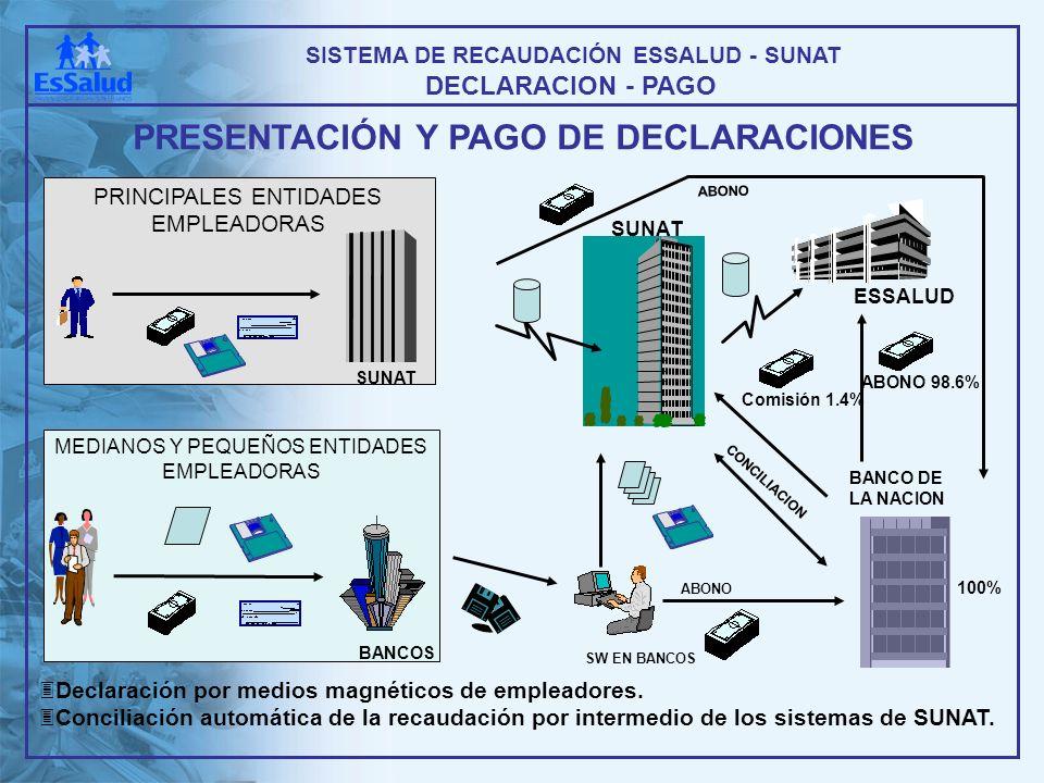 3Declaración por medios magnéticos de empleadores. 3Conciliación automática de la recaudación por intermedio de los sistemas de SUNAT. SUNAT ESSALUD S