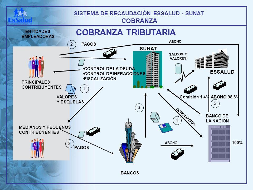 MEDIANOS Y PEQUEÑOS CONTRIBUYENTES PRINCIPALES CONTRIBUYENTES COBRANZA TRIBUTARIA COBRANZA SISTEMA DE RECAUDACIÓN ESSALUD - SUNAT ENTIDADES EMPLEADORA
