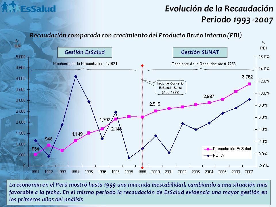 Evolución de la Recaudación Periodo 1993 -2007 Recaudación comparada con crecimiento del Producto Bruto Interno (PBI) La economía en el Perú mostró ha