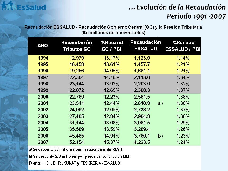 Recaudación ESSALUD - Recaudación Gobierno Central (GC) y la Presión Tributaria (En millones de nuevos soles) …Evolución de la Recaudación Periodo 199