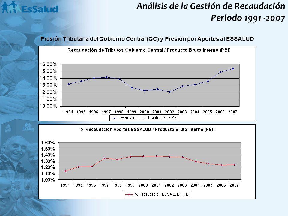 Análisis de la Gestión de Recaudación Periodo 1991 -2007 Presión Tributaria del Gobierno Central (GC) y Presión por Aportes al ESSALUD