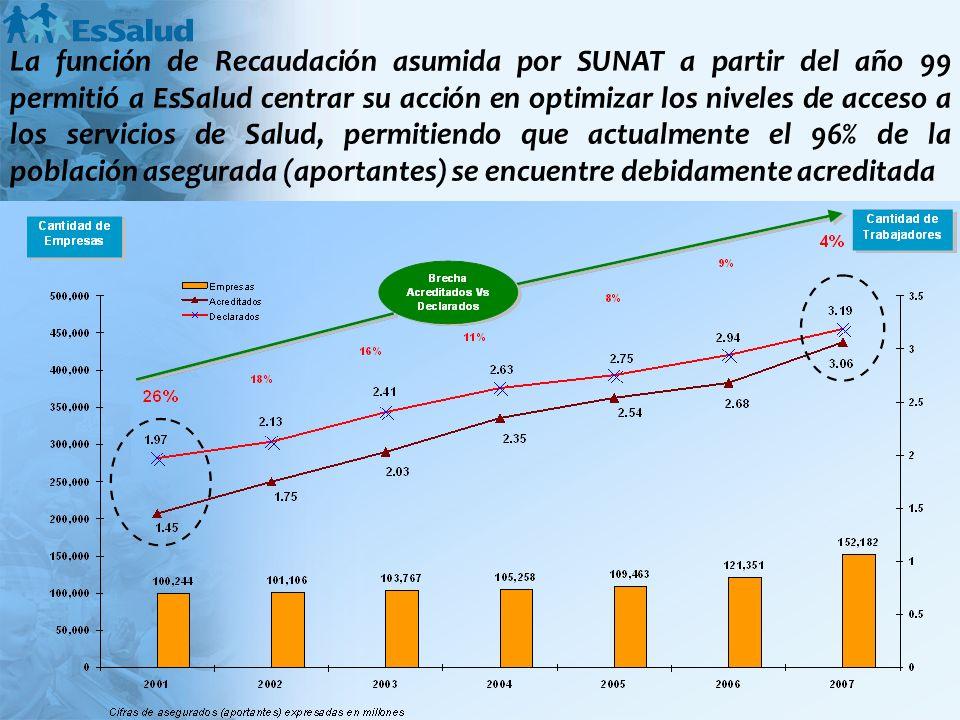La función de Recaudación asumida por SUNAT a partir del año 99 permitió a EsSalud centrar su acción en optimizar los niveles de acceso a los servicio