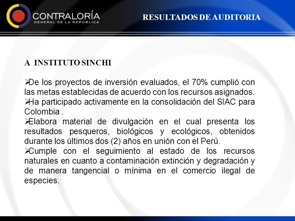 A INSTITUTO SINCHI De los proyectos de inversión evaluados, el 70% cumplió con las metas establecidas de acuerdo con los recursos asignados. Ha partic