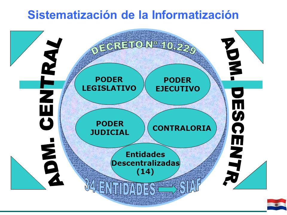 Sistematización de la Informatización CONTRALORIA PODER LEGISLATIVO PODER JUDICIAL PODER EJECUTIVO Entidades Descentralizadas (14)