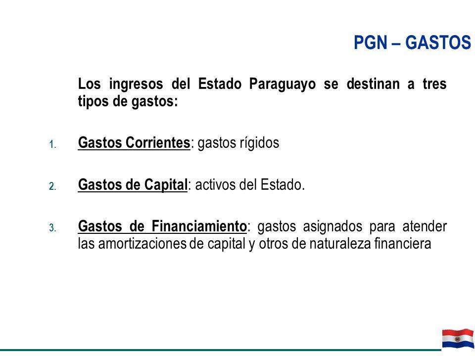 Los ingresos del Estado Paraguayo se destinan a tres tipos de gastos: 1. Gastos Corrientes : gastos rígidos 2. Gastos de Capital : activos del Estado.