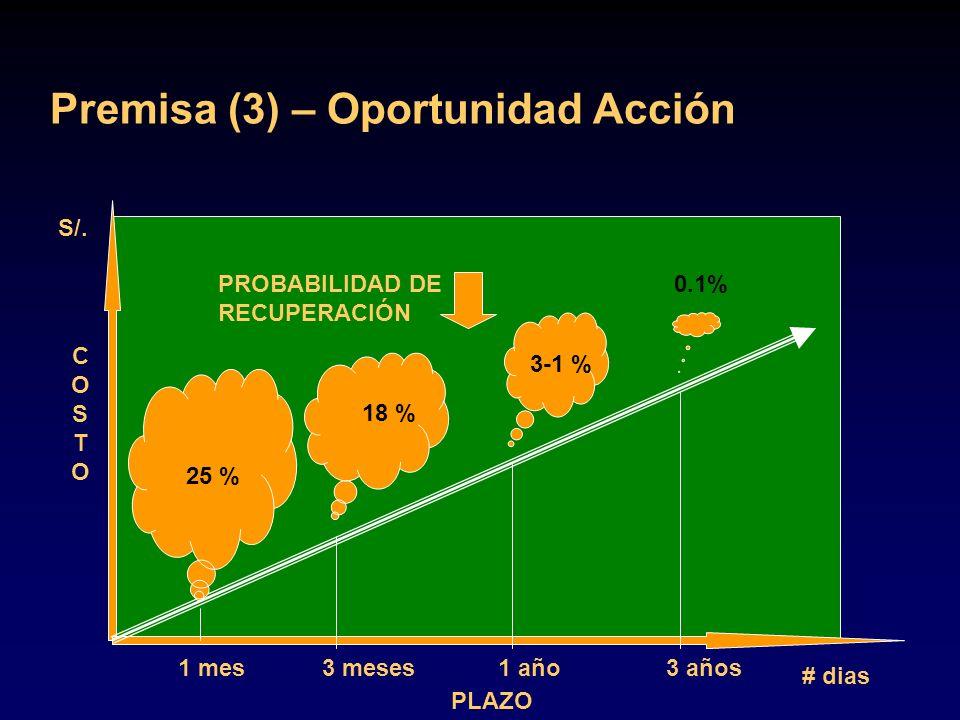 Premisa (3) – Oportunidad Acción PLAZO COSTOCOSTO # dias S/. 1 mes 25 % 3 meses1 año3 años 18 % 3-1 % 0.1%PROBABILIDAD DE RECUPERACIÓN