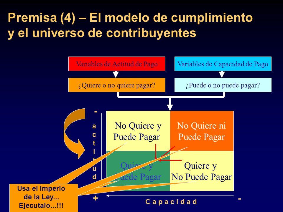 Premisa (4) – El modelo de cumplimiento y el universo de contribuyentes No Quiere y Puede Pagar No Quiere ni Puede Pagar Quiere y Puede Pagar Quiere y