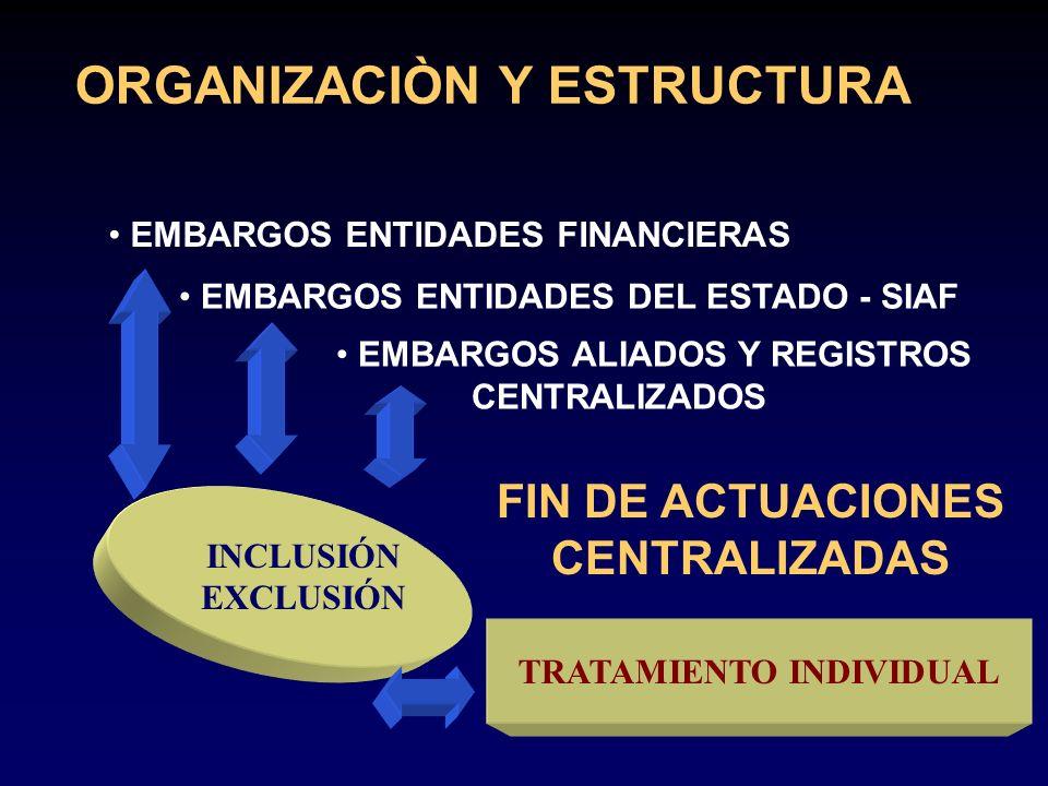 ORGANIZACIÒN Y ESTRUCTURA EMBARGOS ENTIDADES FINANCIERAS EMBARGOS ENTIDADES DEL ESTADO - SIAF EMBARGOS ALIADOS Y REGISTROS CENTRALIZADOS FIN DE ACTUAC
