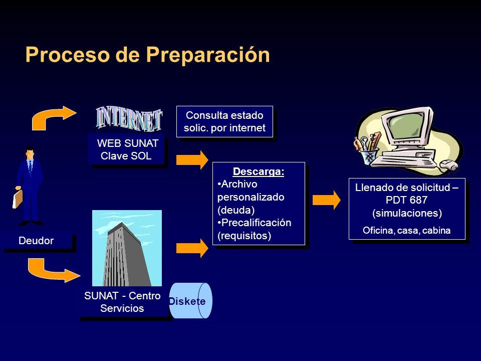 Proceso de Preparación Descarga: Archivo personalizado (deuda) Precalificación (requisitos) Descarga: Archivo personalizado (deuda) Precalificación (r
