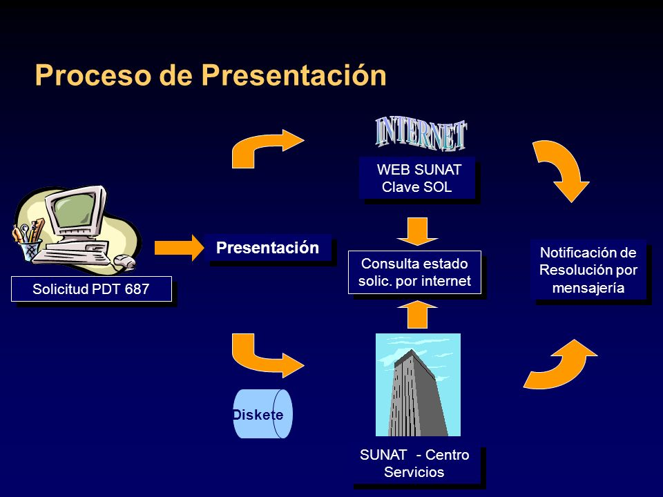 Proceso de Presentación Presentación SUNAT - Centro Servicios Notificación de Resolución por mensajería Consulta estado solic. por internet WEB SUNAT