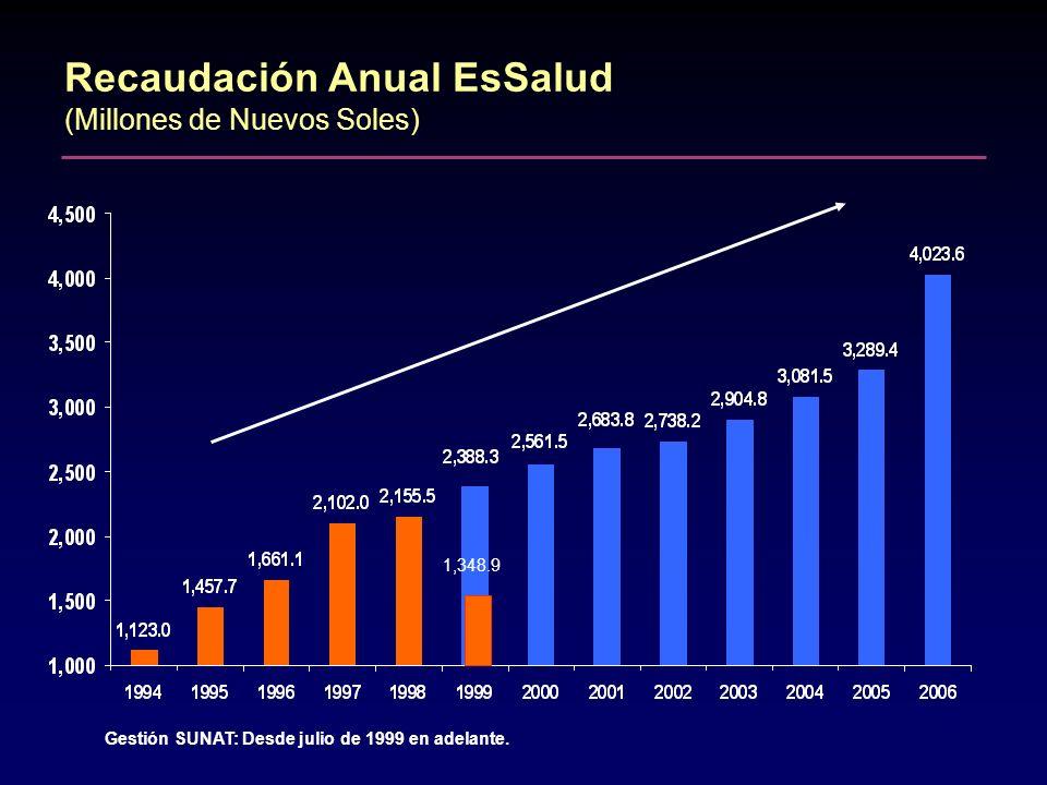 Recaudación Anual EsSalud (Millones de Nuevos Soles) Gestión SUNAT: Desde julio de 1999 en adelante. 1,348.9