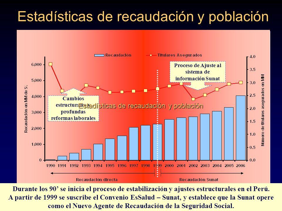 Cambios estructurales y profundas reformas laborales Proceso de Ajuste al sistema de información Sunat Estadísticas de recaudación y población Durante