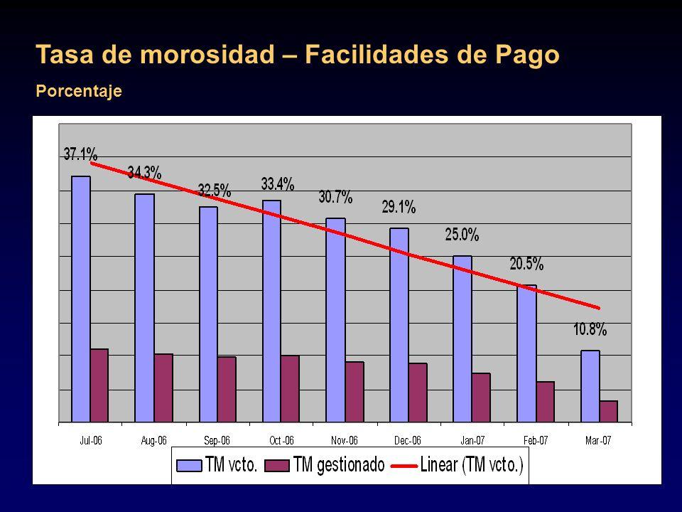 Tasa de morosidad – Facilidades de Pago Porcentaje