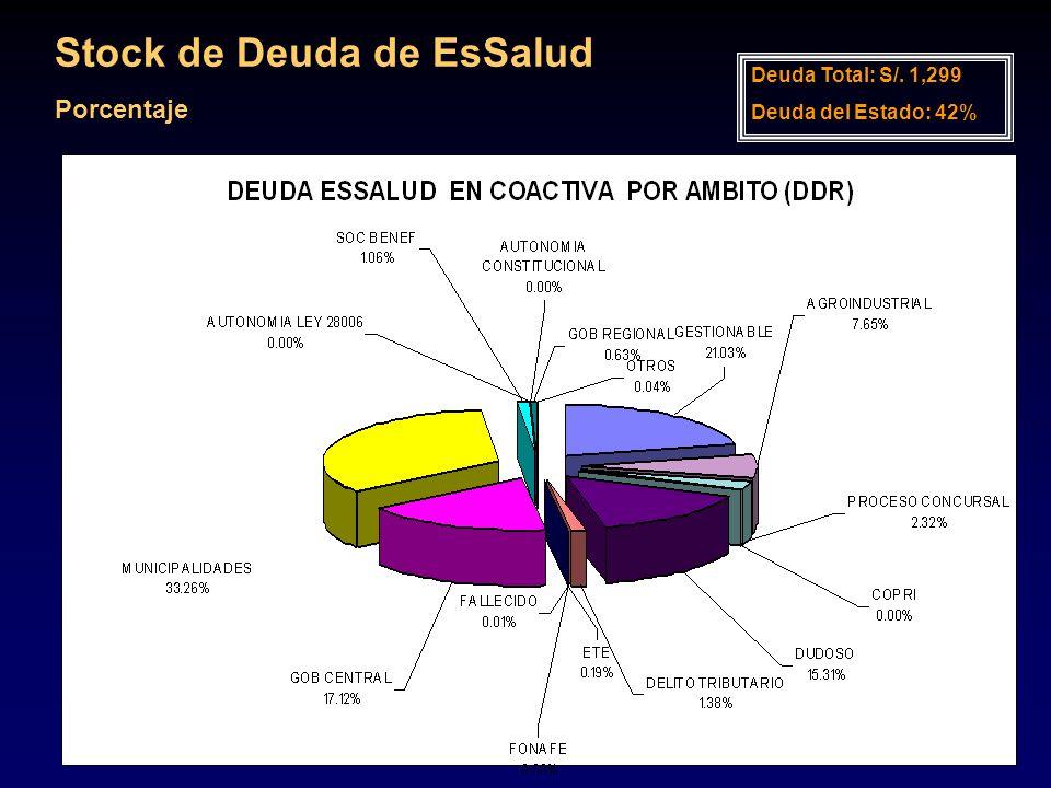 Stock de Deuda de EsSalud Porcentaje Deuda Total: S/. 1,299 Deuda del Estado: 42%
