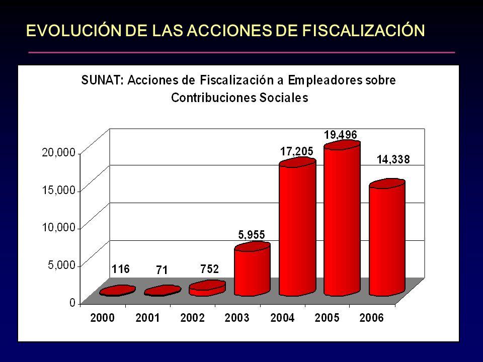 EVOLUCIÓN DE LAS ACCIONES DE FISCALIZACIÓN