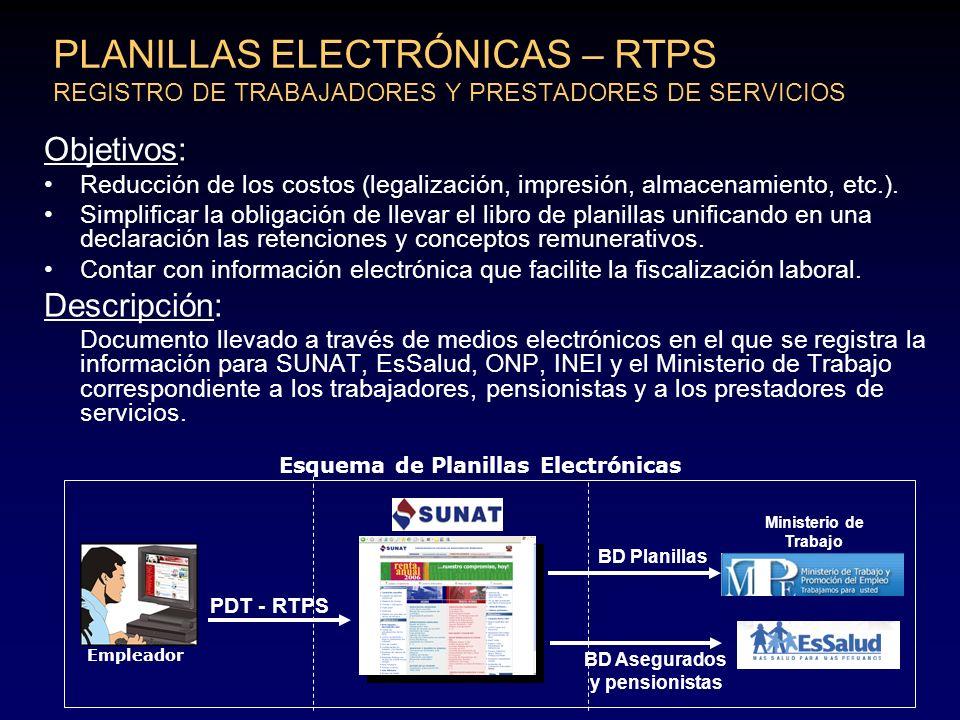 PLANILLAS ELECTRÓNICAS – RTPS REGISTRO DE TRABAJADORES Y PRESTADORES DE SERVICIOS Esquema de Planillas Electrónicas PDT - RTPS Empleador BD Planillas