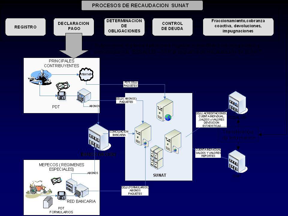 Proceso de Presentación Presentación SUNAT - Centro Servicios Notificación de Resolución por mensajería Consulta estado solic.