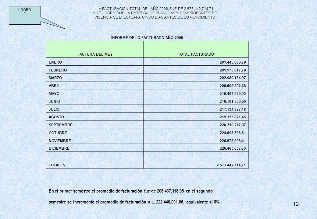 12 LA FACTURACION TOTAL DEL AÑO 2006, FUE DE 2,573,442,714.71 Y SE LOGRO QUE LA ENTREGA DE PLANILLAS Y COMPROBANTES DE VIGENCIA SE EFECTUARA CINCO DIA