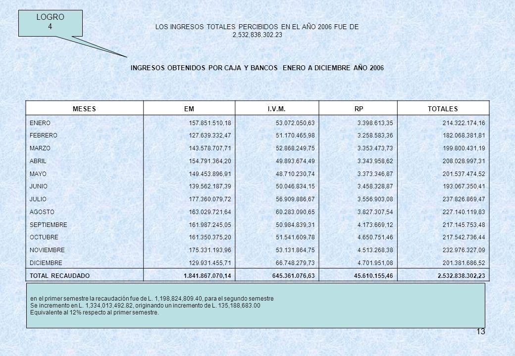 13 LOS INGRESOS TOTALES PERCIBIDOS EN EL AÑO 2006 FUE DE 2,532,838,302.23 INGRESOS OBTENIDOS POR CAJA Y BANCOS ENERO A DICIEMBRE AÑO 2006 MESESEMI.V.M