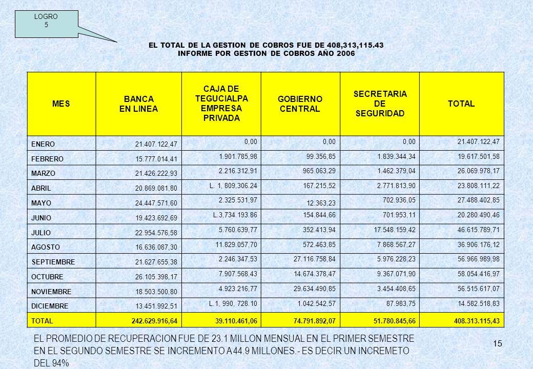 15 EL TOTAL DE LA GESTION DE COBROS FUE DE 408,313,115.43 INFORME POR GESTION DE COBROS AÑO 2006 LOGRO 5 MES BANCA EN LINEA CAJA DE TEGUCIALPA EMPRESA