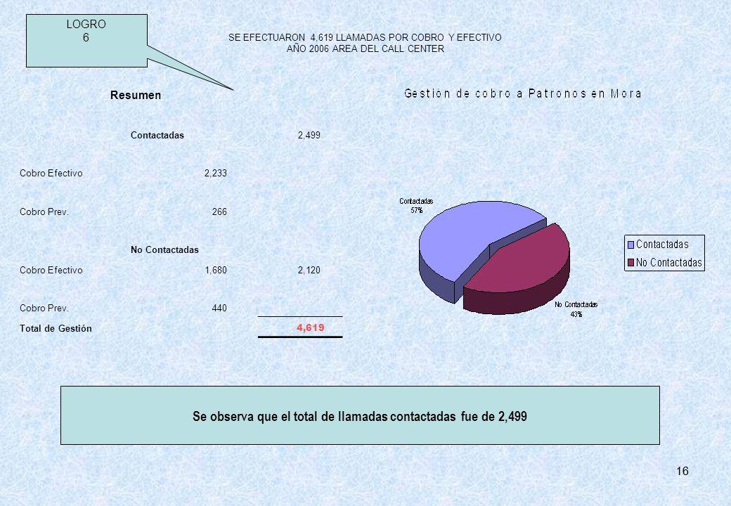 16 Resumen Contactadas 2,499 Cobro Efectivo 2,233 Cobro Prev. 266 No Contactadas Cobro Efectivo 1,680 2,120 Cobro Prev. 440 Total de Gestión 4,619 SE