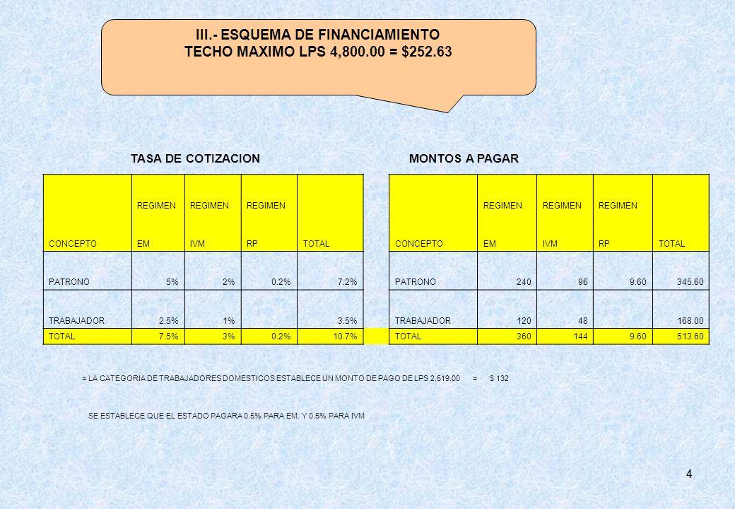 44 SE ESTABLECE QUE EL ESTADO PAGARA 0.5% PARA EM. Y 0.5% PARA IVM III.- ESQUEMA DE FINANCIAMIENTO TECHO MAXIMO LPS 4,800.00 = $252.63 REGIMEN CONCEPT