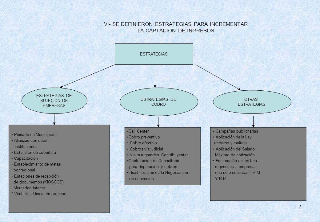 77 VI- SE DEFINIERON ESTRATEGIAS PARA INCREMENTAR LA CAPTACION DE INGRESOS ESTRATEGIAS ESTRATEGIAS DE SUJECION DE EMPRESAS ESTRATEGIAS DE COBRO OTRAS
