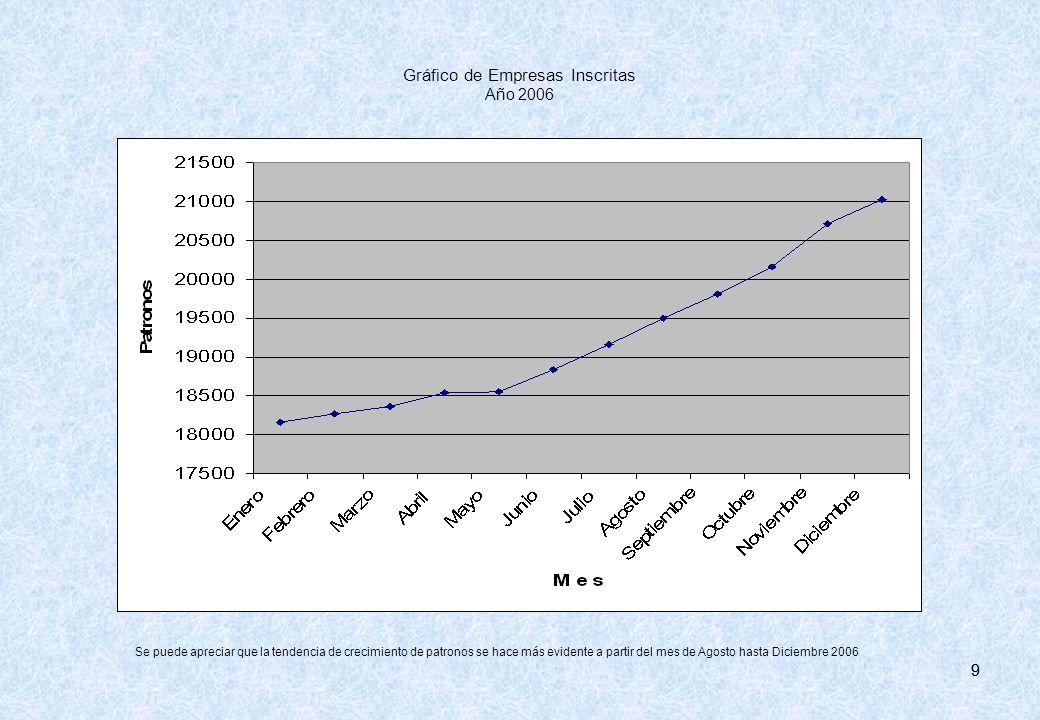 99 Gráfico de Empresas Inscritas Año 2006 Se puede apreciar que la tendencia de crecimiento de patronos se hace más evidente a partir del mes de Agost