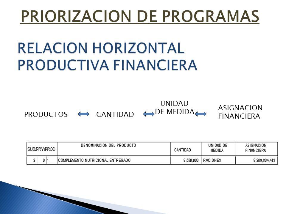PRODUCTOS UNIDAD DE MEDIDA CANTIDAD ASIGNACION FINANCIERA PRIORIZACION DE PROGRAMAS