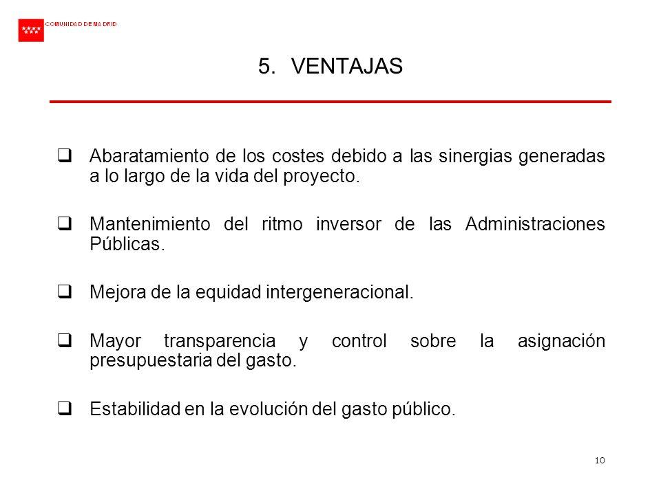 10 5.VENTAJAS Abaratamiento de los costes debido a las sinergias generadas a lo largo de la vida del proyecto. Mantenimiento del ritmo inversor de las