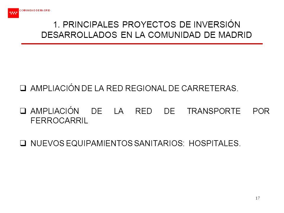 17 1. PRINCIPALES PROYECTOS DE INVERSIÓN DESARROLLADOS EN LA COMUNIDAD DE MADRID AMPLIACIÓN DE LA RED REGIONAL DE CARRETERAS. AMPLIACIÓN DE LA RED DE