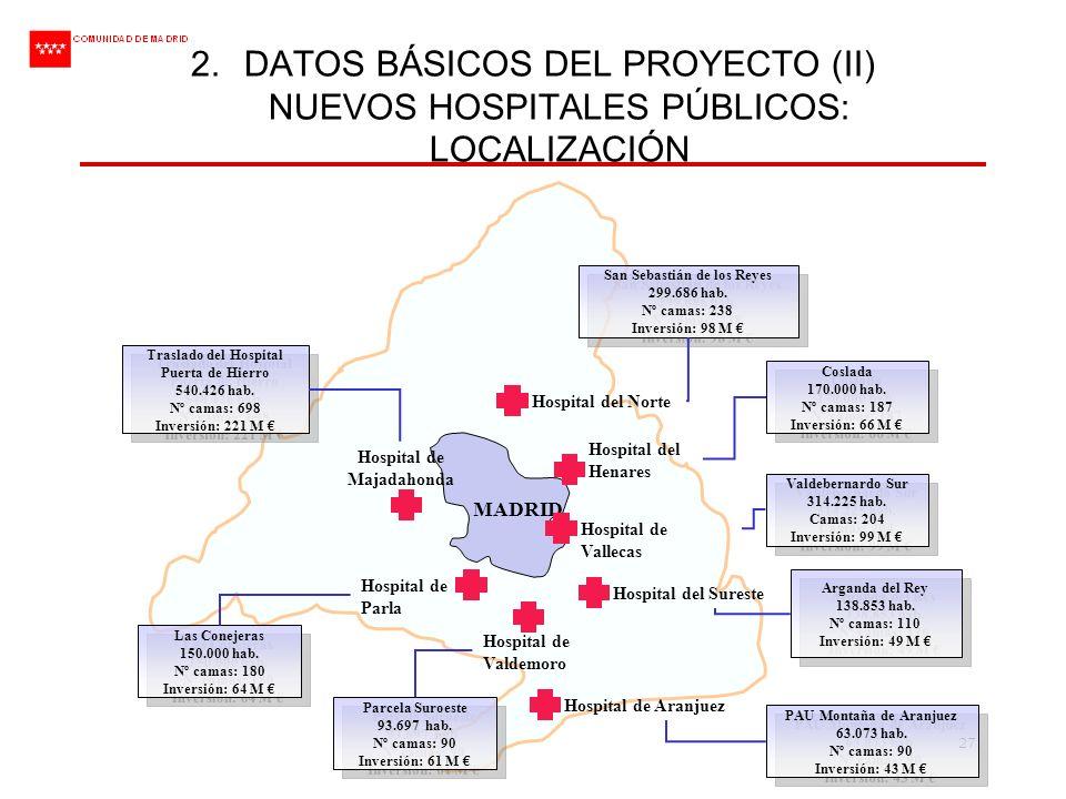 27 2.DATOS BÁSICOS DEL PROYECTO (II) NUEVOS HOSPITALES PÚBLICOS: LOCALIZACIÓN MADRID San Sebastián de los Reyes 299.686 hab. Nº camas: 238 Inversión: