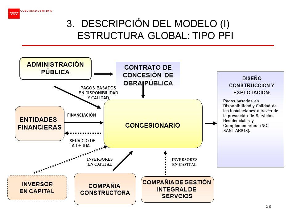 28 3.DESCRIPCIÓN DEL MODELO (I) ESTRUCTURA GLOBAL: TIPO PFI CONCESIONARIO CONTRATO DE CONCESIÓN DE OBRA PÚBLICA ADMINISTRACIÓN PÚBLICA COMPAÑIA CONSTR