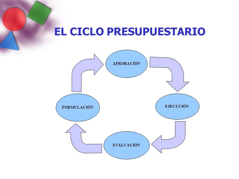 FORMULACIÓN EVALUACIÓN EJECUCIÓN APROBACIÓN EL CICLO PRESUPUESTARIO