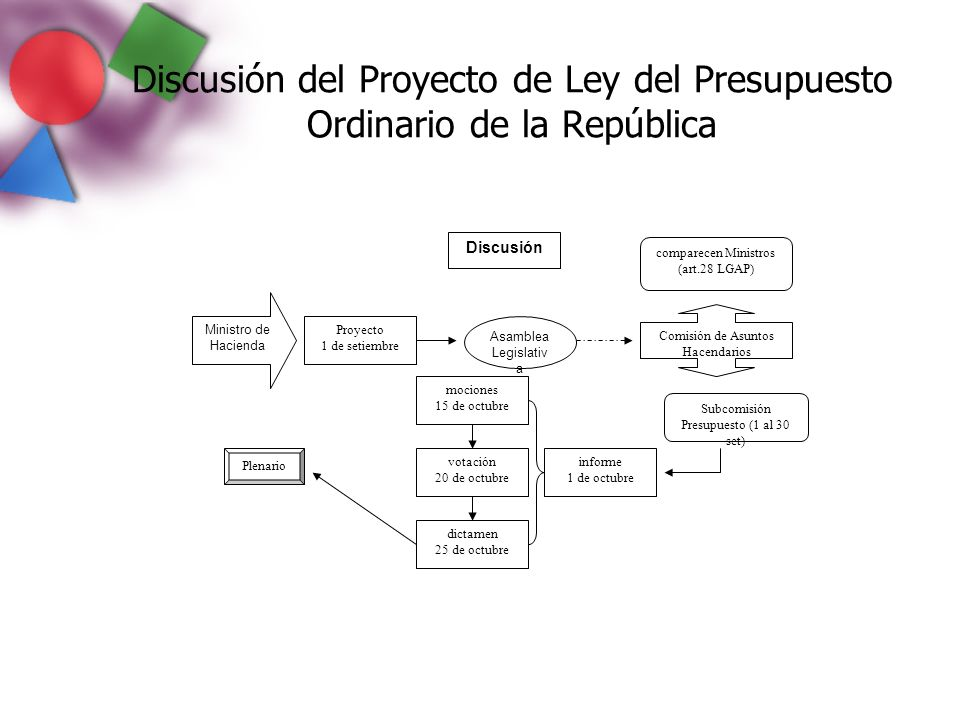 Discusión del Proyecto de Ley del Presupuesto Ordinario de la República Discusión Asamblea Legislativ a Ministro de Hacienda Proyecto 1 de setiembre c