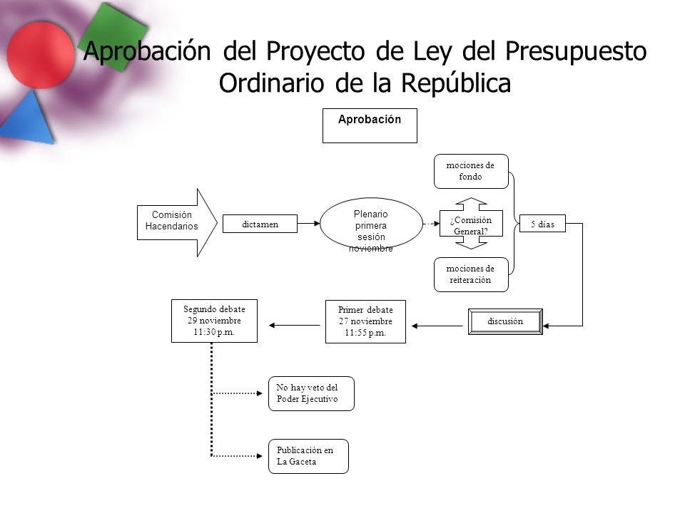 Aprobación del Proyecto de Ley del Presupuesto Ordinario de la República Aprobación Plenario primera sesión noviembre Comisión Hacendarios dictamen mo