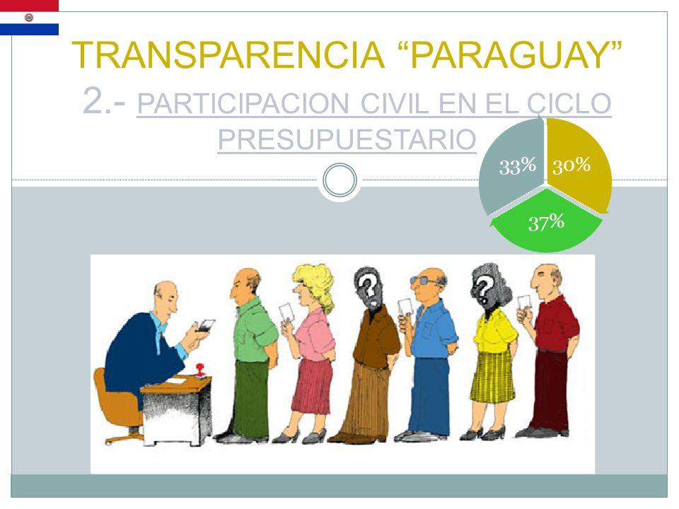 TRANSPARENCIA PARAGUAY 2.- PARTICIPACION CIVIL EN EL CICLO PRESUPUESTARIO 30% 37% 33%