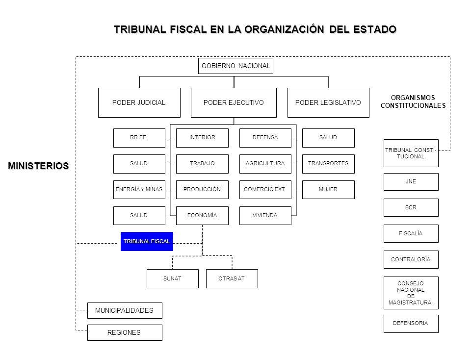 TRIBUNAL FISCAL EN LA ORGANIZACIÓN DEL ESTADO MINISTERIOS ORGANISMOS CONSTITUCIONALES TRIBUNAL CONSTI- TUCIONAL JNE BCR FISCALÍA CONTRALORÍA CONSEJO N