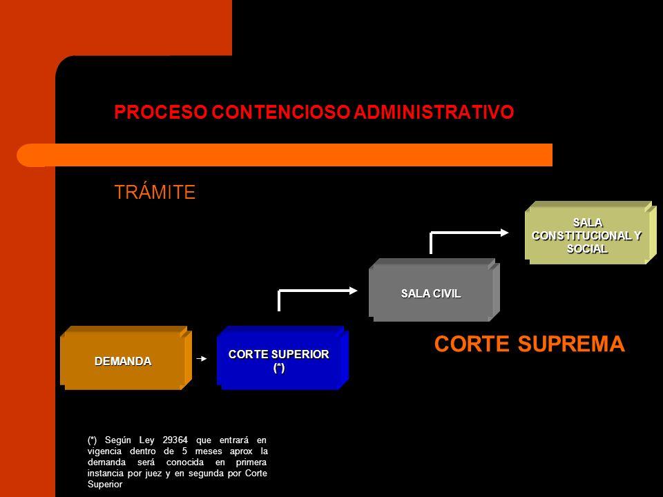 PROCESO CONTENCIOSO ADMINISTRATIVO TRÁMITE DEMANDA SALA CONSTITUCIONAL Y SOCIAL CORTE SUPERIOR (*) SALA CIVIL CORTE SUPREMA (*) Según Ley 29364 que en