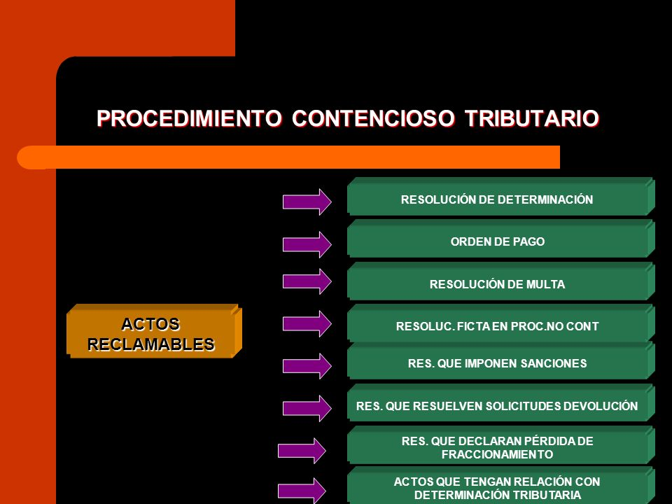 PROCEDIMIENTO CONTENCIOSO TRIBUTARIO ACTOS RECLAMABLES ORDEN DE PAGO RESOLUCIÓN DE MULTA RES. QUE IMPONEN SANCIONES RESOLUC. FICTA EN PROC.NO CONT RES