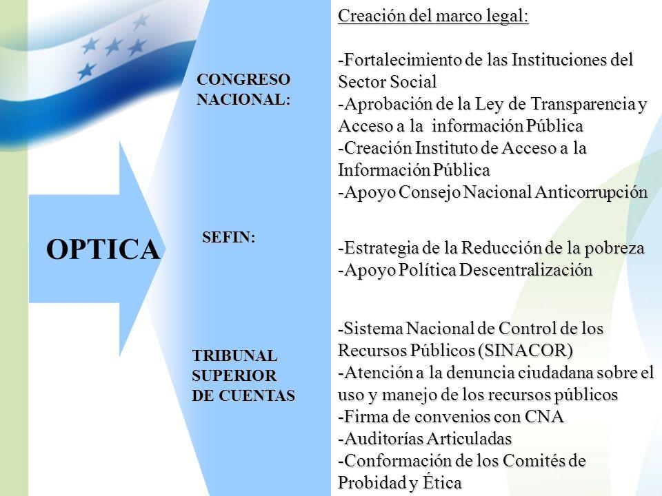 OPTICA CONGRESONACIONAL: SEFIN: TRIBUNALSUPERIOR DE CUENTAS Creación del marco legal: -Fortalecimiento de las Instituciones del Sector Social -Aprobac
