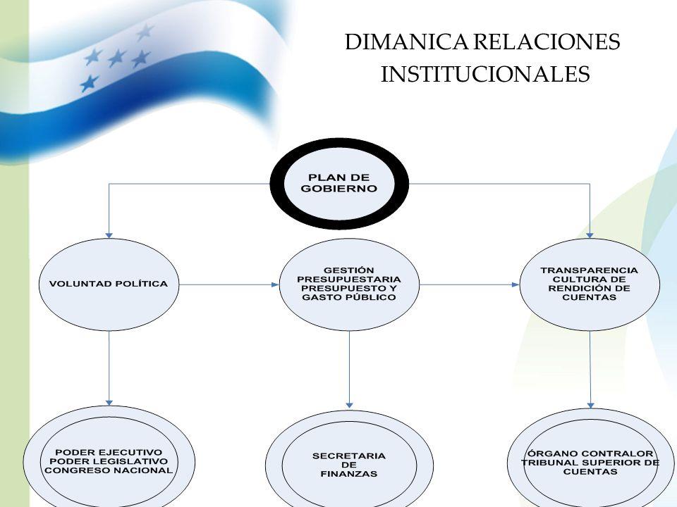 DIMANICA RELACIONES INSTITUCIONALES